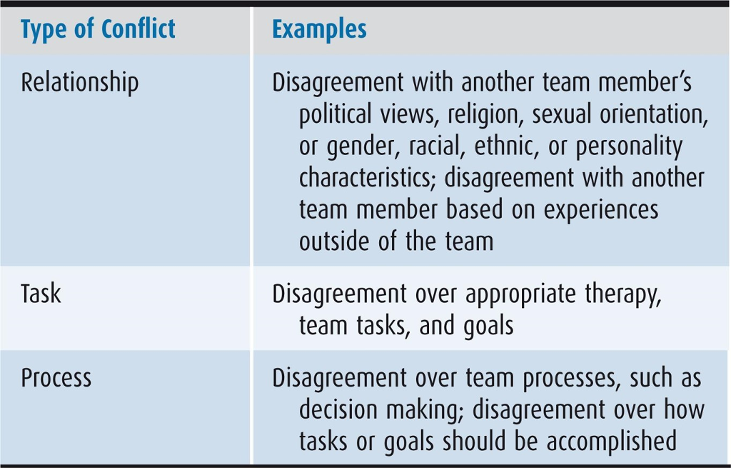 conflict in a team examples