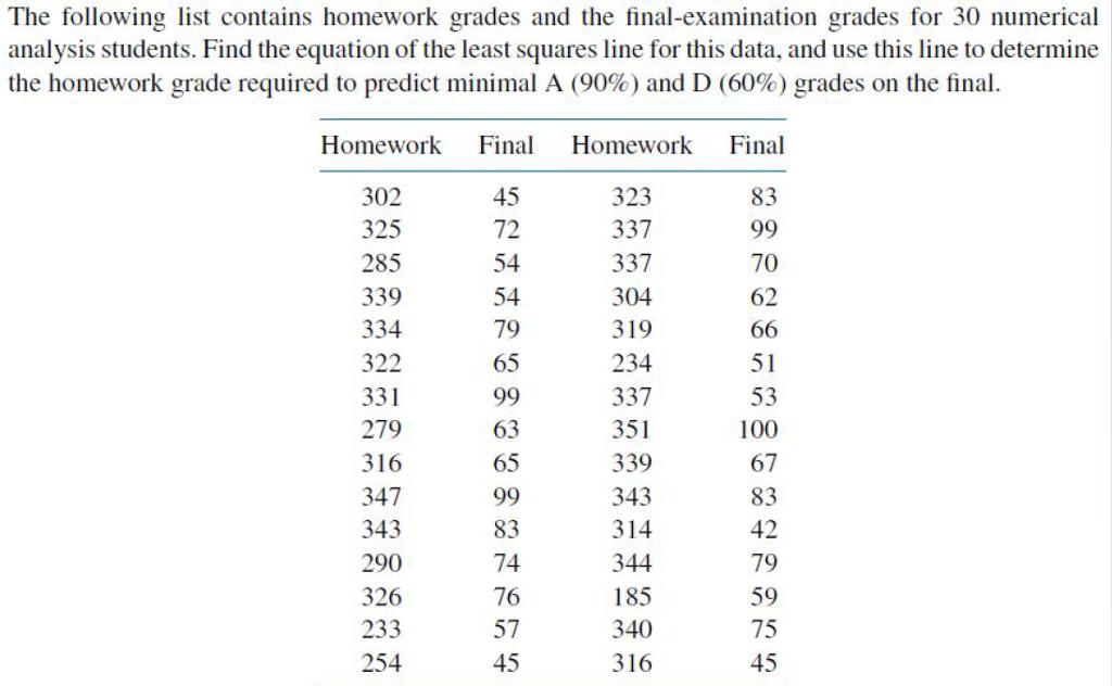 homework grades