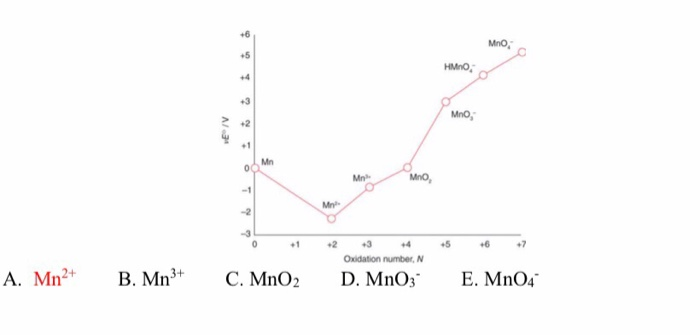 16 mn mno, 12356 oxidation number, n