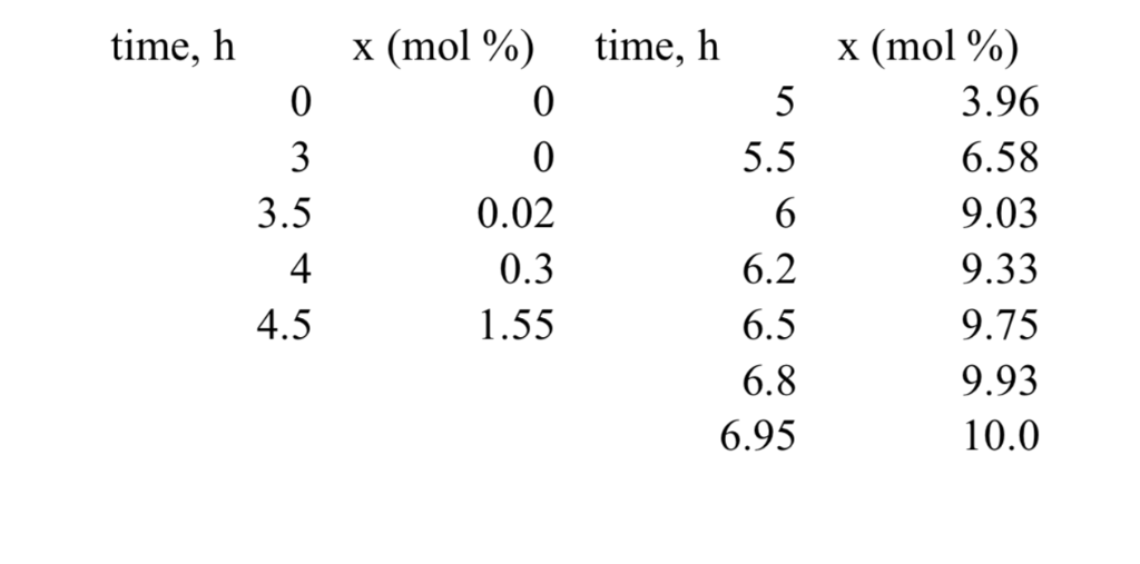 Pressure-Swing Adsorption [35 Pts]: Dried As-gener