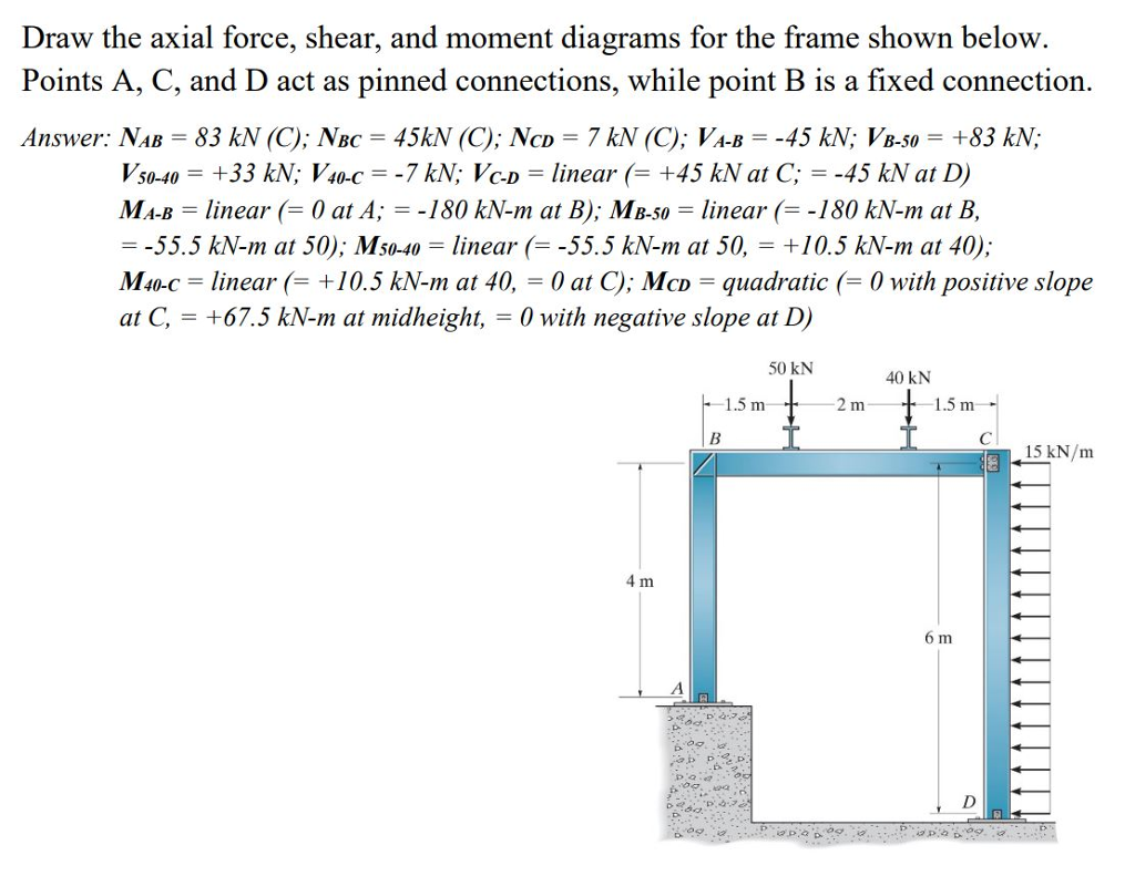 Solved Draw The Axial Force Shear And Moment Diagrams F For Frame Shown Below