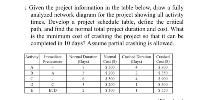 Solved 2 given the project information in the table belo given the project information in the table below draw a fully analyzed network ccuart Images