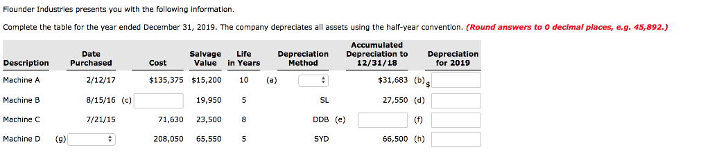 Flounder Industries presents you with the following Information Complete the table for the year ended December 31, 2019. The company depreciates all assets using the half-year convention. (Round answers to 0 decimal places, e.g. 45,892.) Accumulated Date Purchased Salvage Life epreciation Depreciation to Depreciation for 2019 Description Cost Value in Years Method 12/31/18 Machine A 135,375 $15,200 10 (a) $31,683 (b) 8/15/16 (c) 27,550 (d) Machine B Machine C Machine D 19,950 5 71,630 23,500 8 208,050 65,5505 SL DDB (e) SYD 7/21/15 (g) 66,500 (h)
