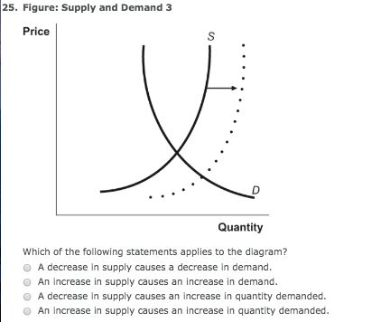 differentiate between change in demand and change in quantity demanded