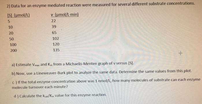 Me Mediated Reaction Were Measured For Several Different Substrate Concentrations S Umol L