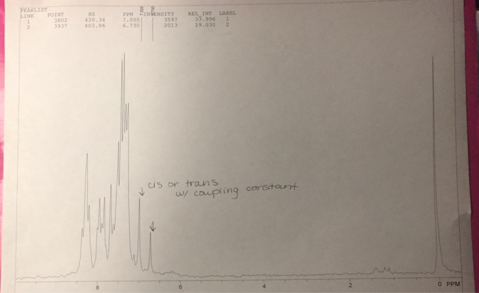 Trans 9 2 Phenylethenyl Anthracene PEAKLIST LINE POINT 82 42034 00553 PPM INSENSITY REL INT LABEL 7005 6730 3597 2013 190302