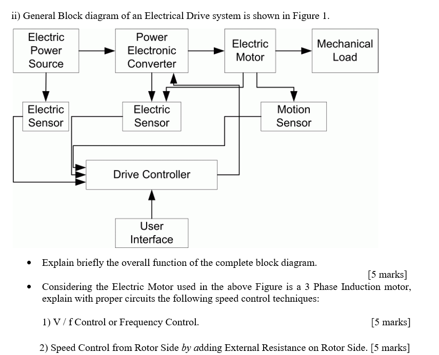 Solved  I  General Block Diagram Of An Electrical Drive Sy