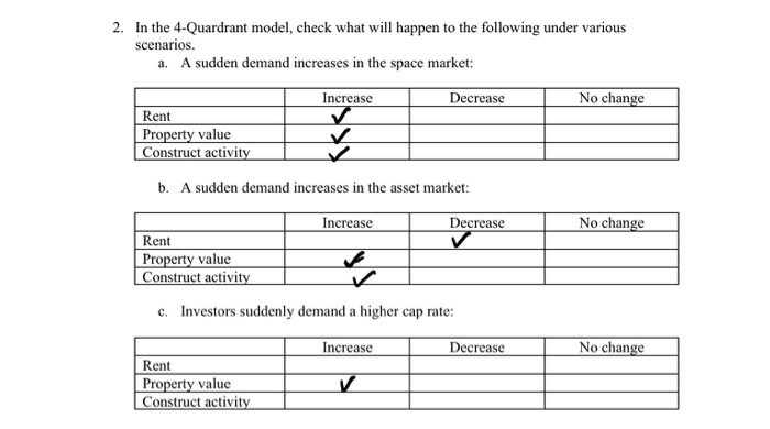 In The 4 Quardrant Model Check What Will Hen To Following