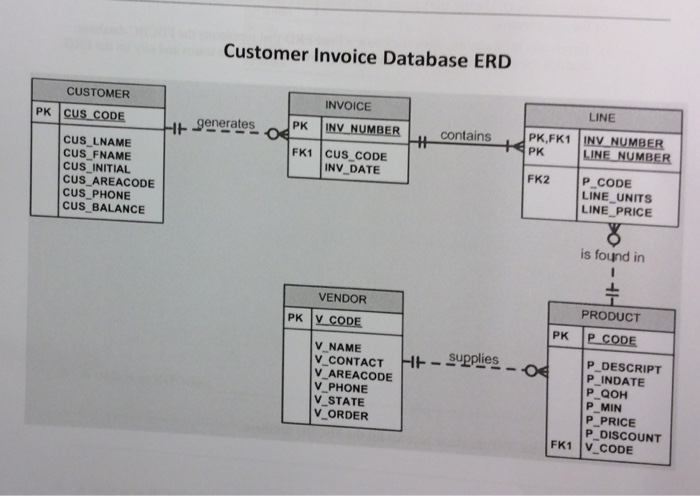 Solved Use Figure 7 1 The Database Model In The Textbook Chegg Com