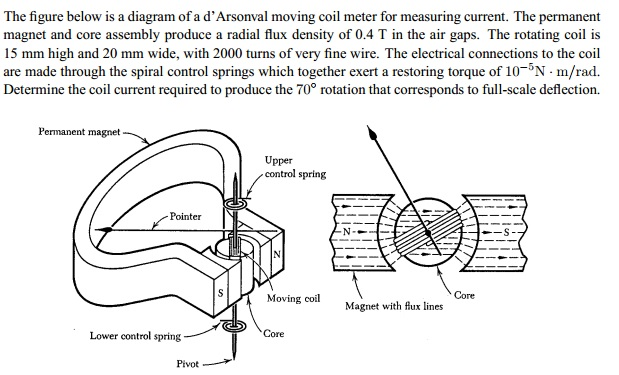 coil measuring and q meters the figure below is a diagram of a d arsonval chegg 176