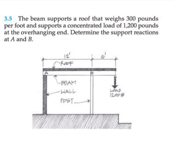 Solved: 3 5 The Beam Supports A Roof That Weighs 300 Pound