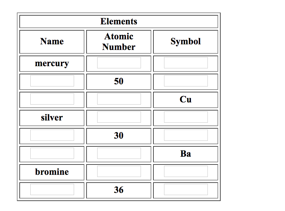 Solved Elements Atomic Number Name Symbol Mercury 50 Cu S