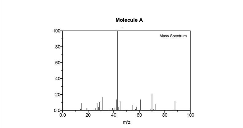 Molecule A 100 Mass Spectrum 4 2 40 60 80 0.0 100 20 m/z