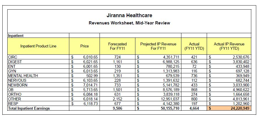 variance analysis in healthcare