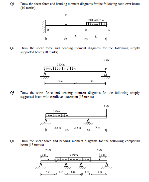 Enjoyable Solved Q1 Draw The Shear Force And Bending Moment Diagra Wiring 101 Archstreekradiomeanderfmnl