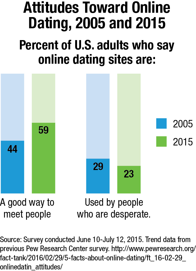 Facts about internet dating
