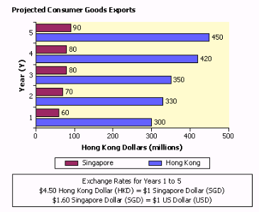 Projected Con Sumer Goods Exports 90 450 80 420 350 70 330 300 100