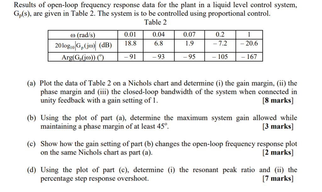 Results Of Open-loop Frequency Response Data For T      Chegg com