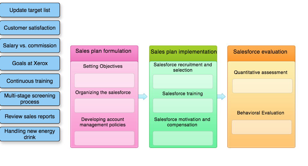 Solved: Sales Management Process This Activity Is Importan