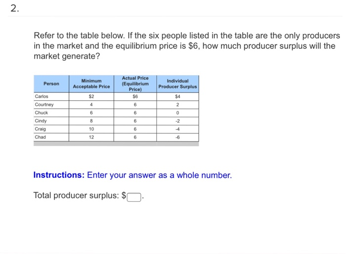 Question Refer To The Table Below If Six People Listed In Are Only Producers Mar