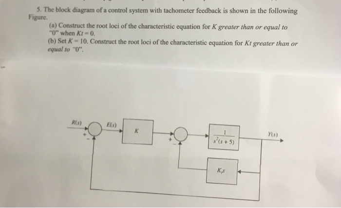 Solved the block diagram of a control system with tachome the block diagram of a control system with tachometer feedback is shown in the ccuart Images