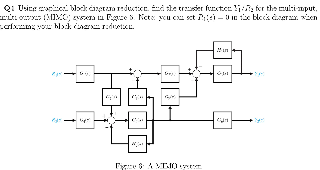 Solved: Q4 Using Graphical Block Diagram Reduction, Find T... | Chegg.comChegg
