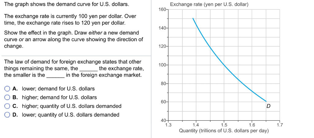 Exchange Rate Yen Per U S Dollar The Graph Shows Demand Curve For