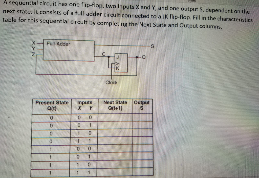 tyies A sequential circuit has one flip-flop, two inputs X and Y, and one output S, dependent on the next state. It consists of a full-adder circuit connected to a JK flip-flop. Fill in the characteristics table for this sequential circuit by completing the Next State and Output columns. X Full-Adder Clock Present StateInputs Next State Output Q(t) 0