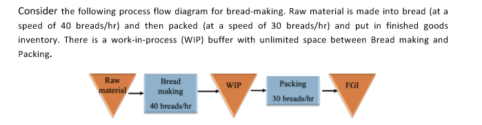 consider the following process flow diagram for bread-making  raw material  is made into
