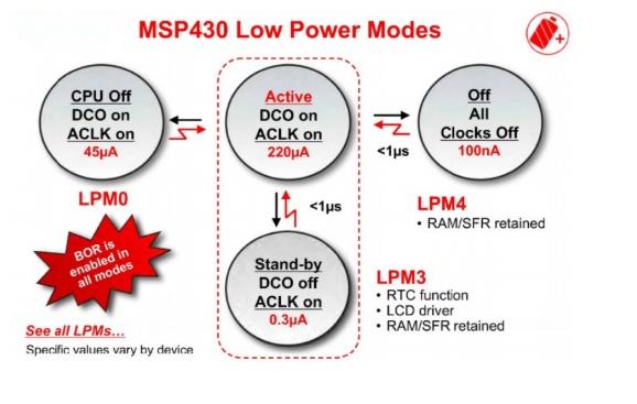 According To Illustration 5 LPM4 Mode, Can The UAR    | Chegg com