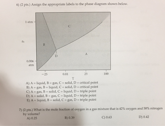 Solved Assign The Appropriate Labels To The Phase Diagram