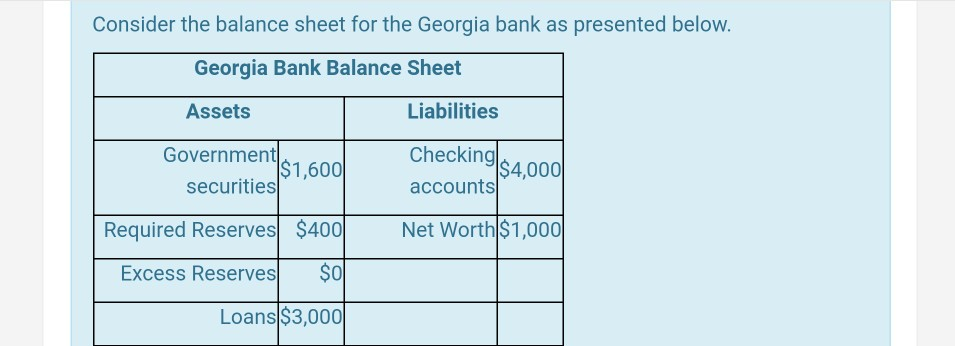 Consider The Balance Sheet For The Georgia Bank As Presented Below Georgia Bank Balance Sheet