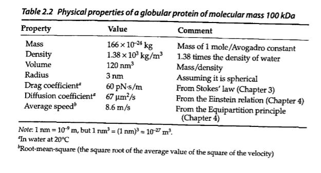4 6 Consider Our Canonical 100 Kda Protein See Ta Chegg Com