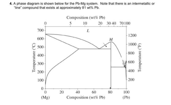 Solved  4  A Phase Diagram Is Shown Below For The Pb