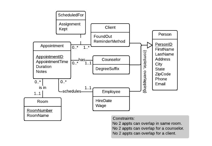 database develop a uml class diagram for the richm... | chegg.com  chegg