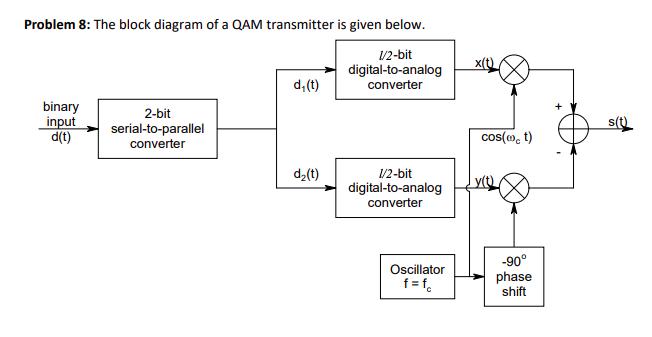 Block Diagram Qam - Wiring Diagram Review