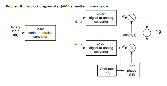 Solved: Problem 8: The Block Diagram Of A QAM Transmitter ... | Chegg.comChegg