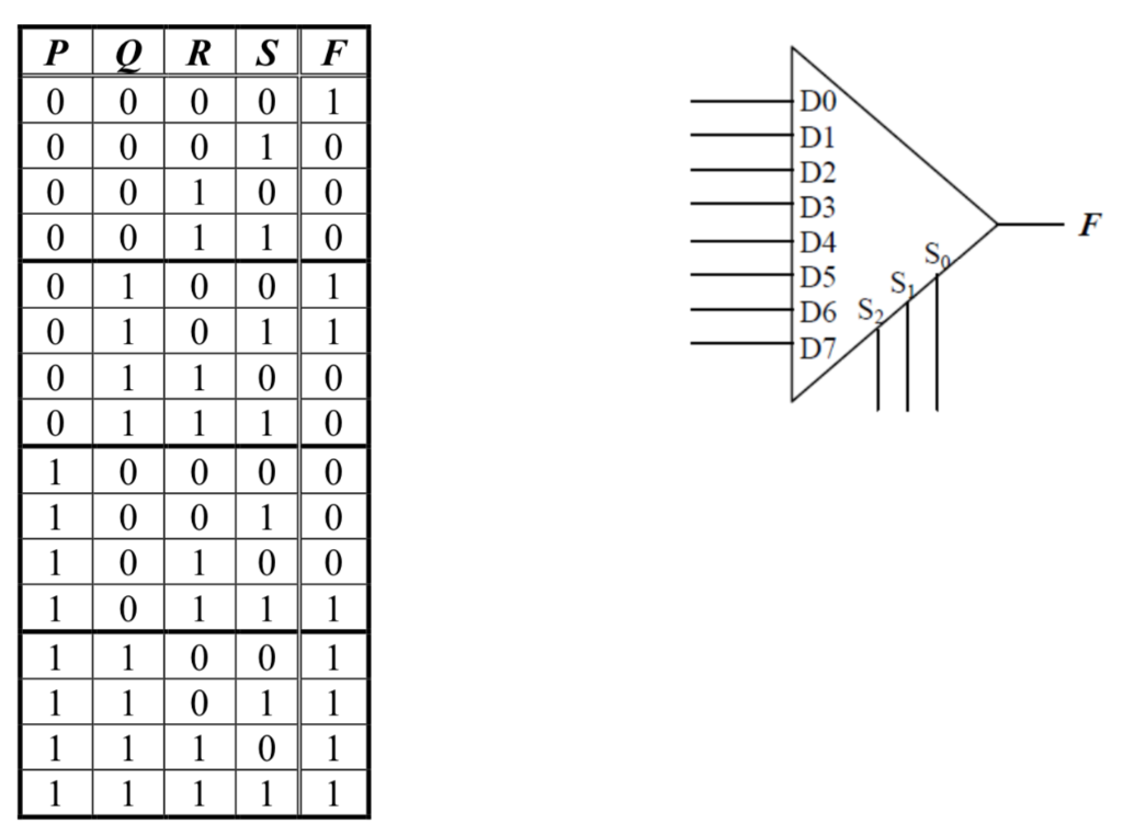 solved   a  the truth table below shows a certain function