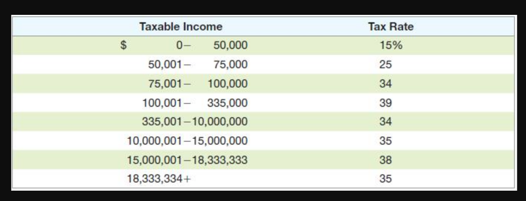 Solved The Dyrdek Co Had 279 000 In 2014 Taxable Income