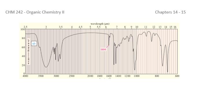 CHM 242-Organic Chemistry Chapters 14-15 wavelength (um) 2,5 100 4,5 5.5 0 2 3 14 15 16 80 1604 40 20 4000 3500 2500 2000 800