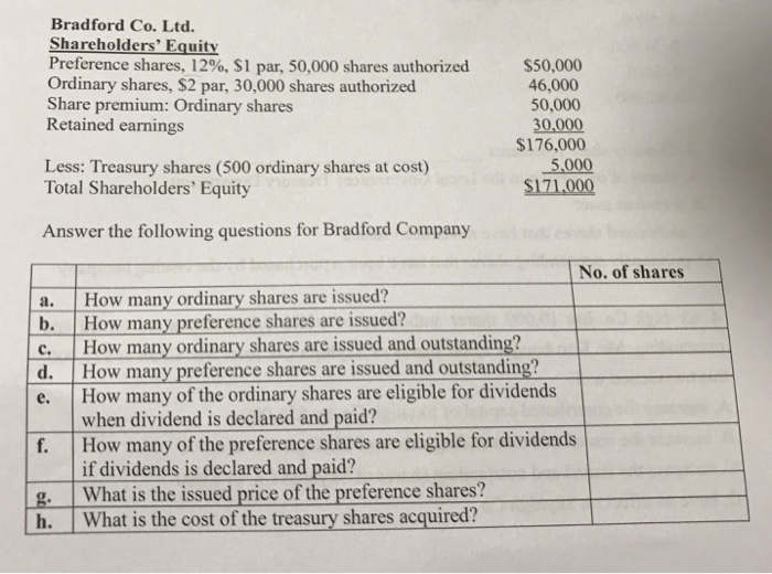 equity preference shares
