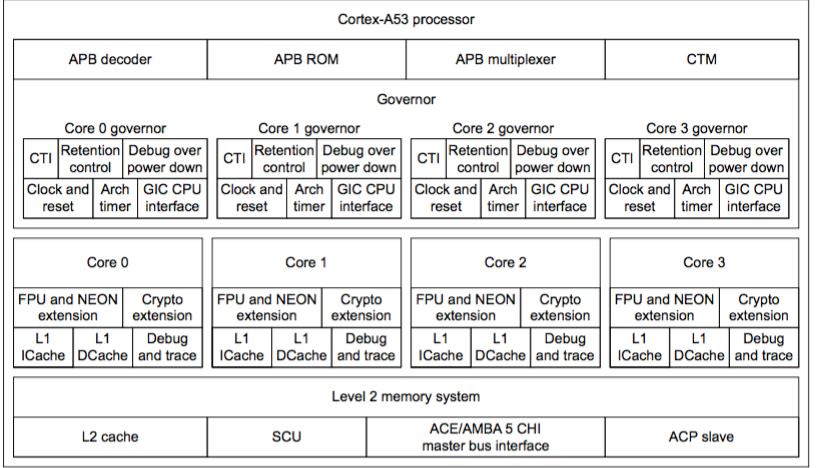 Solved: The Above Cortex-A53 Processor , Could You Please