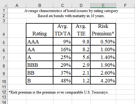 1 A Average characteristics of bond issuers by rating catego Based on bonds with maturity in 10 vears. Risk Avg. Avg TD/TA Ra