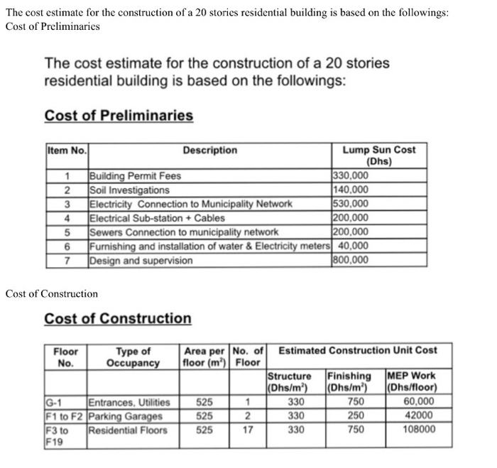 Solved The Cost Estimate For The Construction Of A 20 Sto