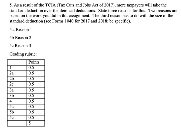 5. As a result of the TCJA (Tax Cuts and Jobs Act of 2017), more taxpayers will take the standard deduction over the itemized deductions. State three reasons for this. Two reasons are based on the work you did in this assignment. The third reason has to do with the size of the standard deduction (see Forms 1040 for 2017 and 2018; be specific) 5a. Reason 1 5b Reason 2 5c Reason 3 Grading rubric Points 0.5 0.5 0.5 0.5 0.5 0.5 0.5 0.5 0.5 0.5 2a 2b 2c 3b 4 5b 5c