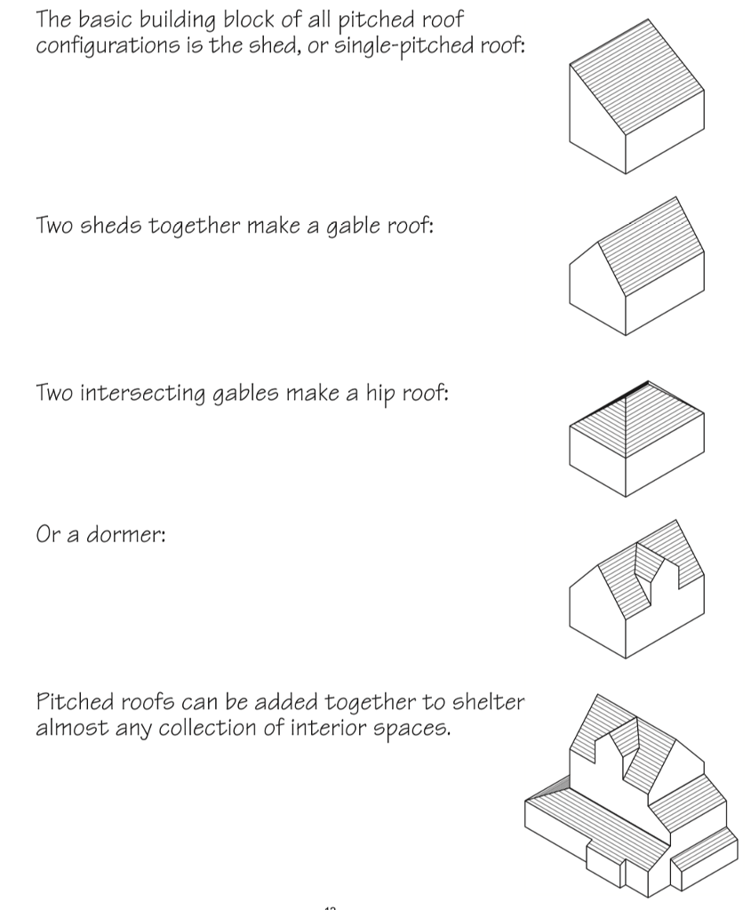 Gable Roof Vs Pitched Roof   Online Roof Design