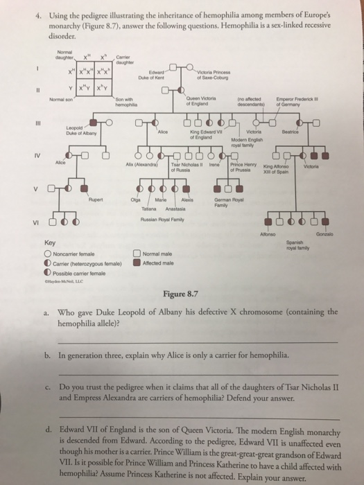 Solved: Using The Pedigree Illustrating The Inheritance Of ...