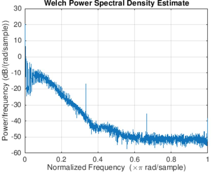 Write A Matlab Code That Will Filter A Noisy ECG S    | Chegg com
