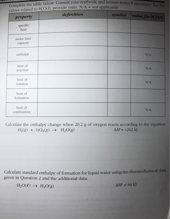 Solved Complete The Table Below Consult Your Textbook An