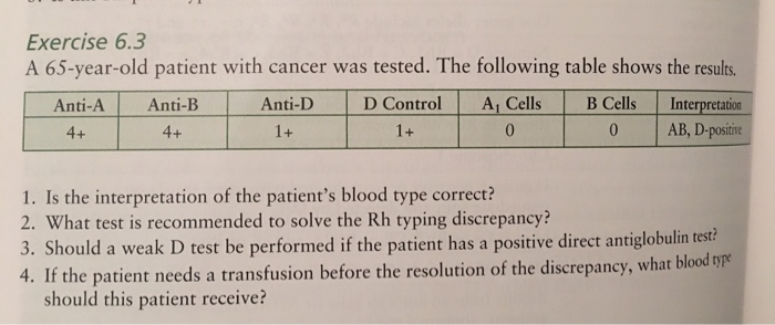 Solved: Exercise 6 3 A 65-year-old Patient With Cancer Was